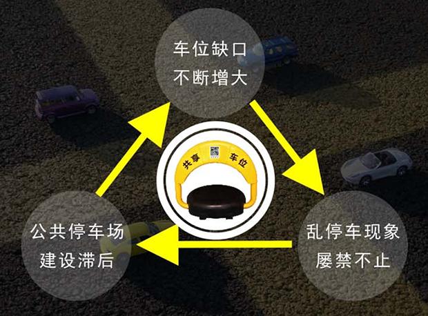 共享停车与错时停车可行性方案(简版)
