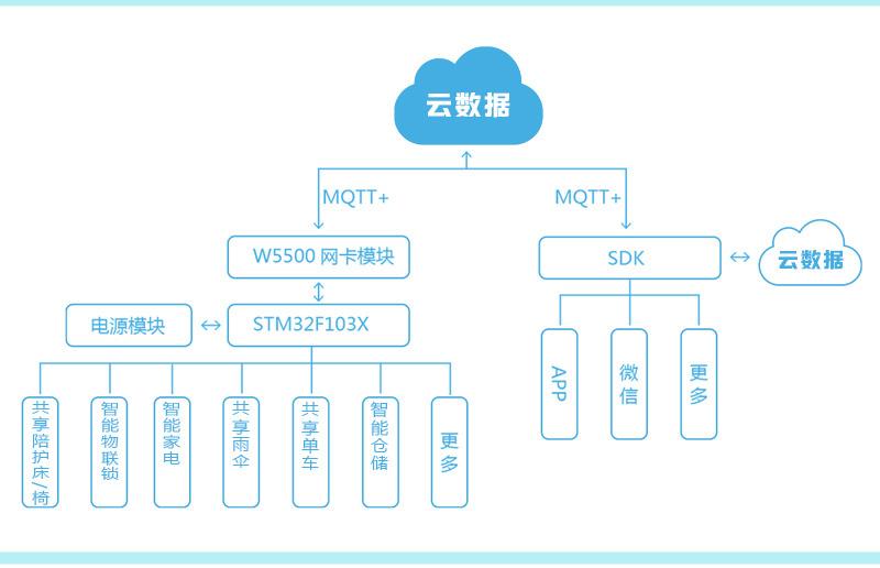 共享设备平台开发